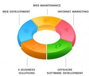 web biznes